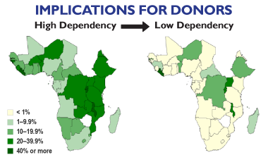 Implications for Donors