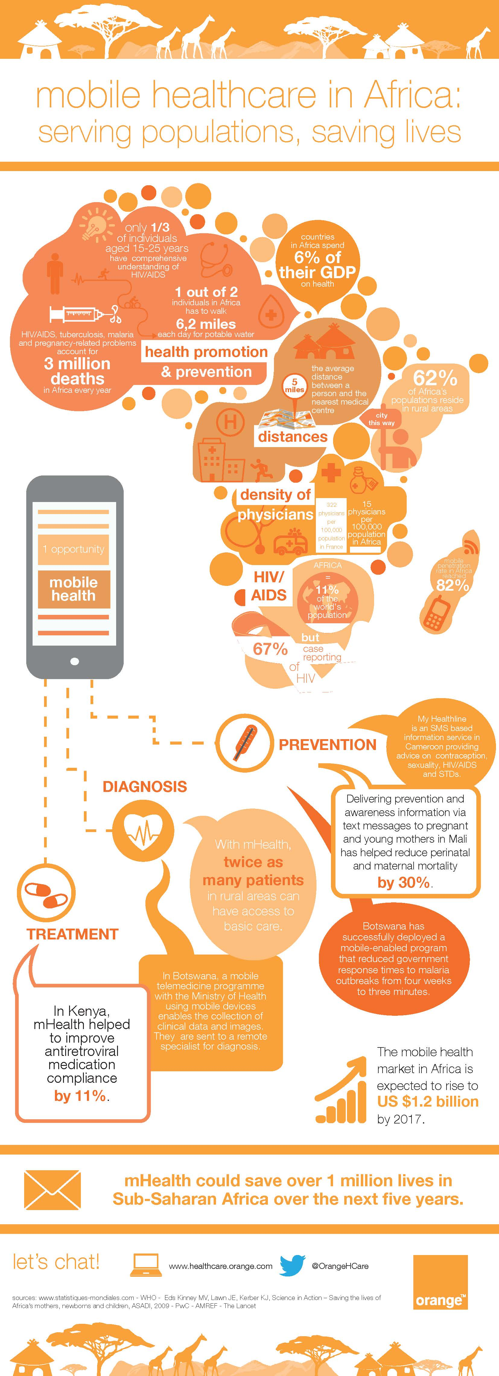 mHealth infographic | WHO