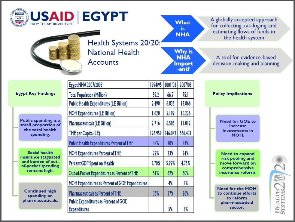 Poster: Health Systems 20/20: National Health Accounts