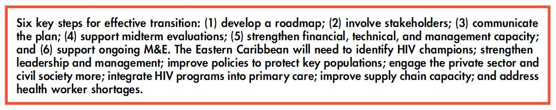 Six key steps for effective transition: (1) develop a roadmap; (2) involve stakeholders; (3) communicate the plan; (4) support midterm evaluations; (5) strengthen financial, technical, and management capacity; and (6) support ongoing M&E. The Eastern Caribbean will need to identify HIV champions; strengthen leadership and management; improve policies to protect key populations; engage the private sector and civil society more; integrate HIV programs into primary care; improve supply chain capacity; and address health worker shortages.