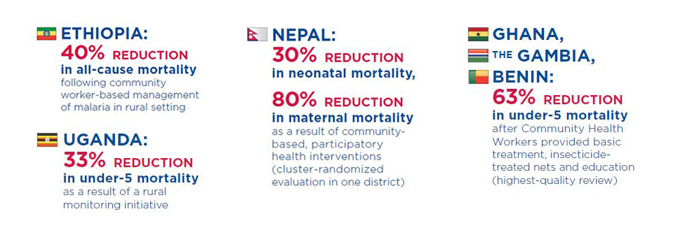 A 40% reduction in all-cause mortality following community worker-based management of malaria in rural Ethiopia; A 30% reduction in neonatal mortality, 80% reduction in maternal mortality as a result of community-based, participatory health interventions (cluster-randomized evaluation in one district) in Nepal; A 33% reduction in under-five mortality as a result of a rural monitoring initiative in Uganda; and A 63% reduction in under-five mortality after community health workers provided basic treatment, insecticide-treated nets and education (highest-quality review) in Ghana, the Gambia, and Benin.