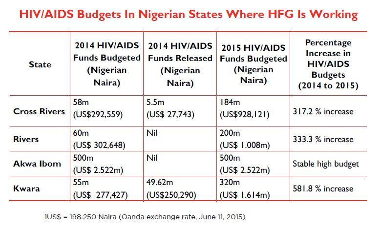 nigeria hiv aids budget table