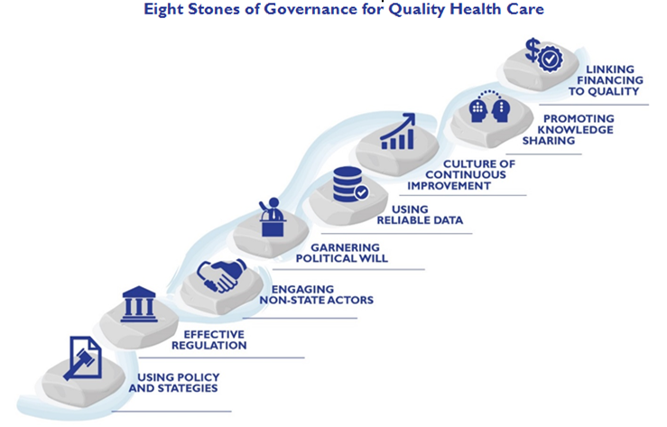Governance To Improve The Quality Of Health Services A Research